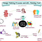 Design Thinking Process and UDL Planning Tool for STEM, STEAM, Maker Education