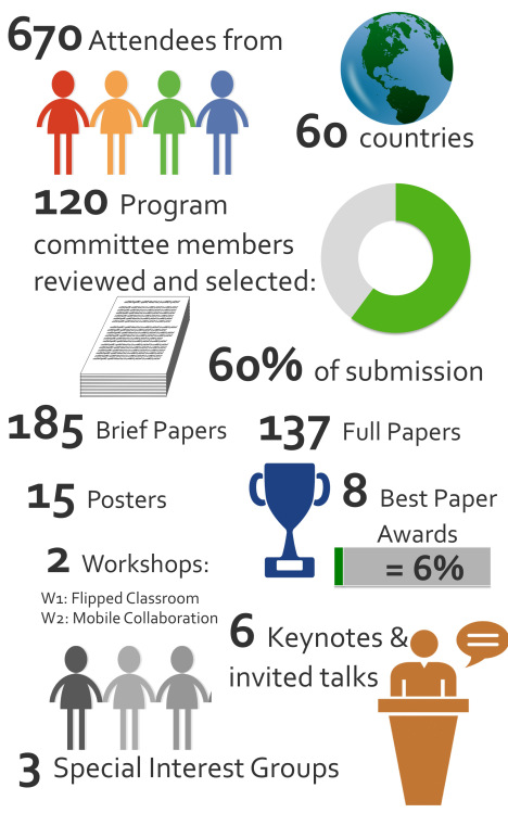 Conference infographic by Stefanie Panke.