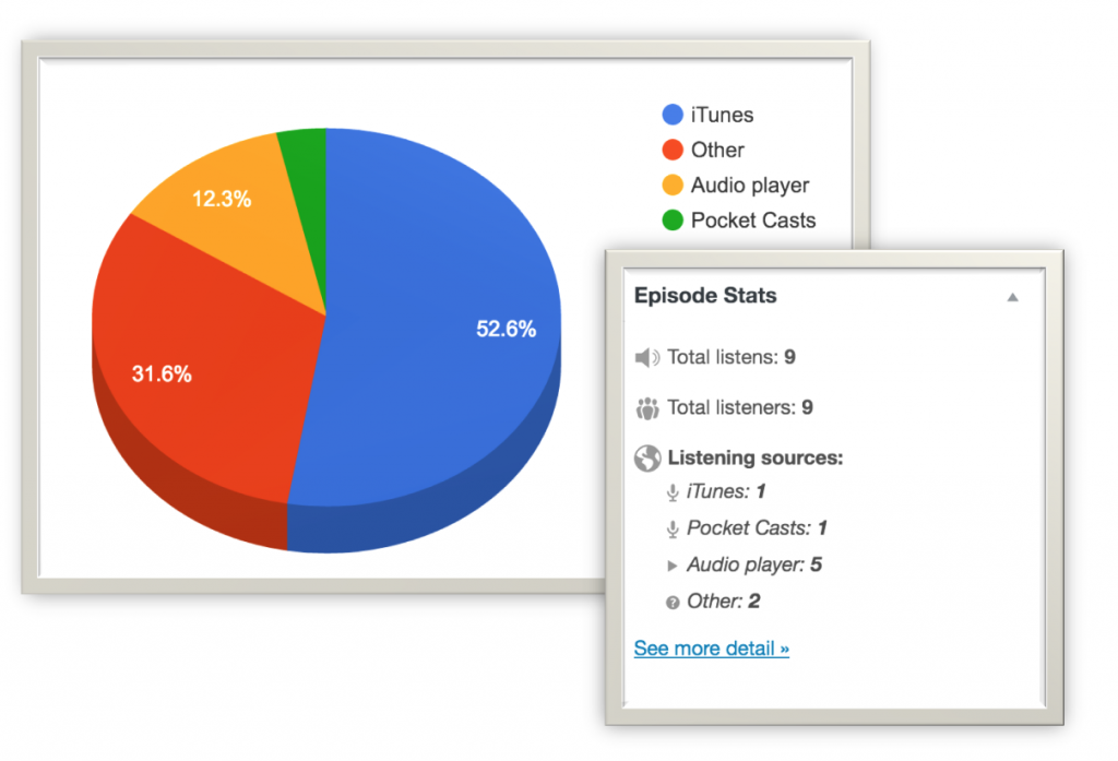 Podcasting statistics in WordPress
