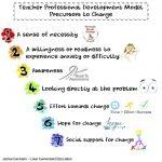 A Model for Teacher Development: Precursors to Change